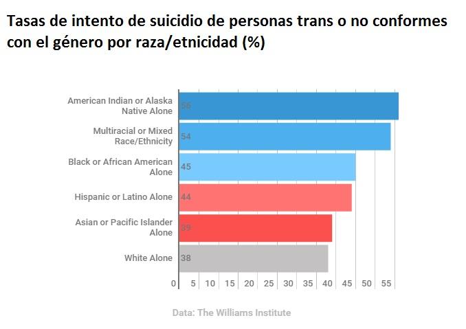 Tasas de intento de suicidio por raza