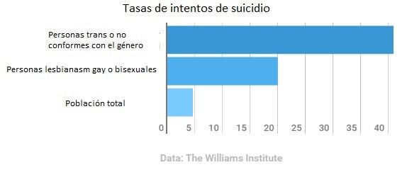 Tasas de intento de suicidio