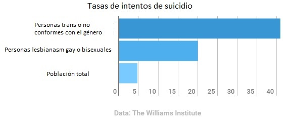 Tasas de intento de suicidio