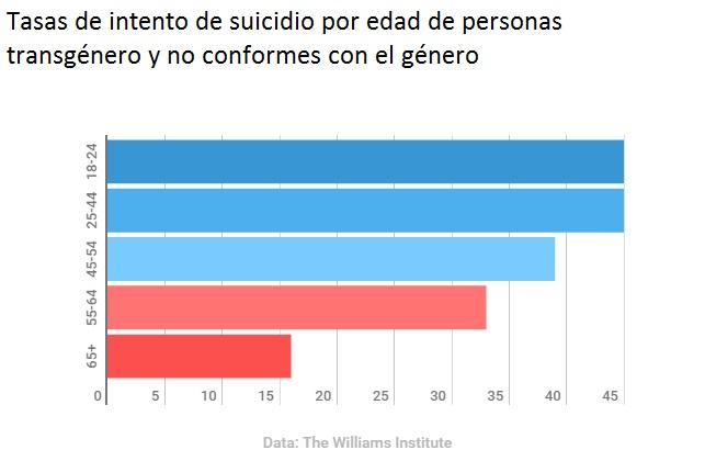 Tasas de intento de suicidio por edad