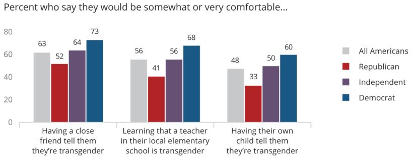 Porcentaje que dijeron que se sentirían de alguna forma o con mucha comodidad: (Izq) Que una amistad cercana le cuente que es trans; (Mitad) Tomar clases con un profesor o profesora trans en una escuela de nivel básico de la localidad; (Der) Tener hijas o hijos que les cuenten que son trans.