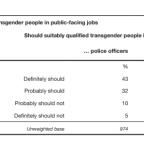 (Investigación) Actitudes hacia las personas #trans en Irlanda del Norte: la importancia de los datos en las encuestas por @siobhanmc74 y @GailNeill